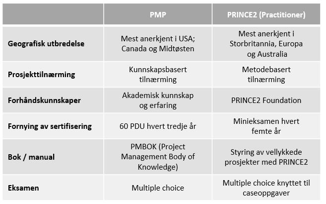 pmp-p2