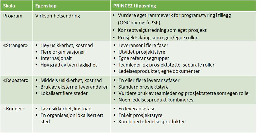 skalering av PRINCE2