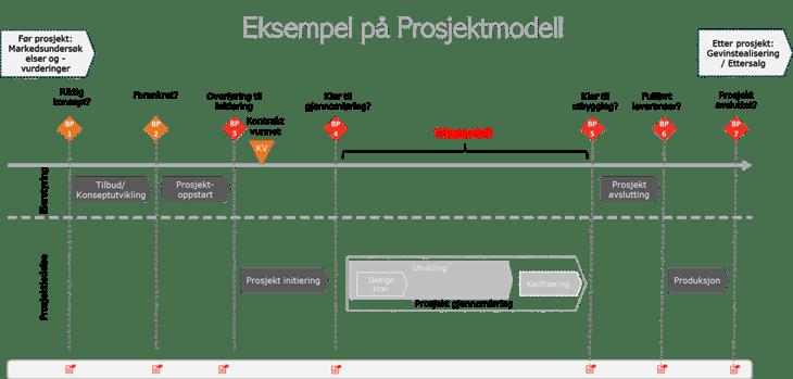 eksempel på prosjektmodell-1