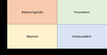 endringsledelse kategorisering