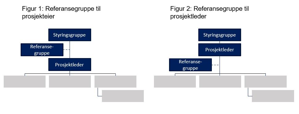 figur referansegrupper