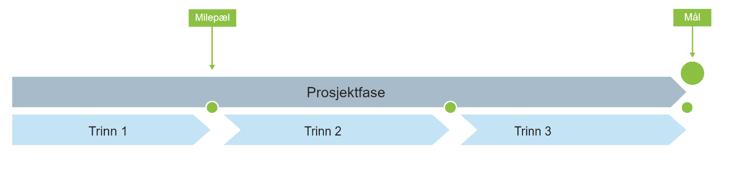 trinnmodell-2