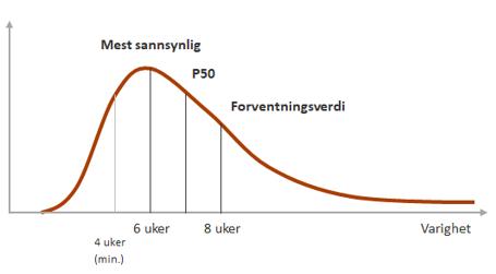 Figur 2. Typisk sannsynlighetsfordeling for varighet av en aktivitet