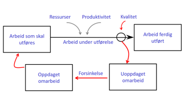 Figur 4. Omarbeid