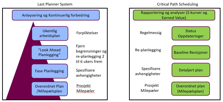 faser last planner og critical path scheduling