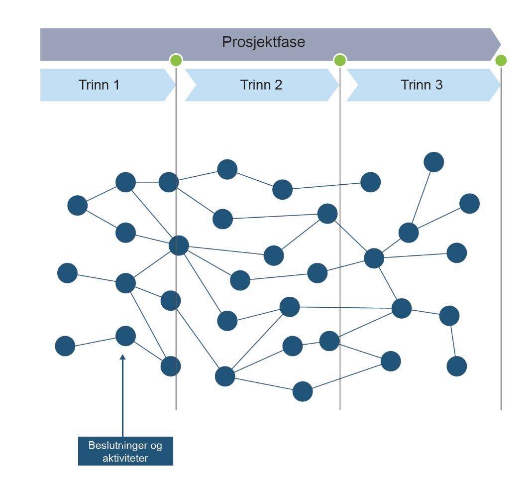 prosjektfase