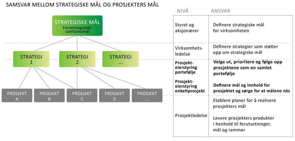 strategiske mål og prosjekters mål